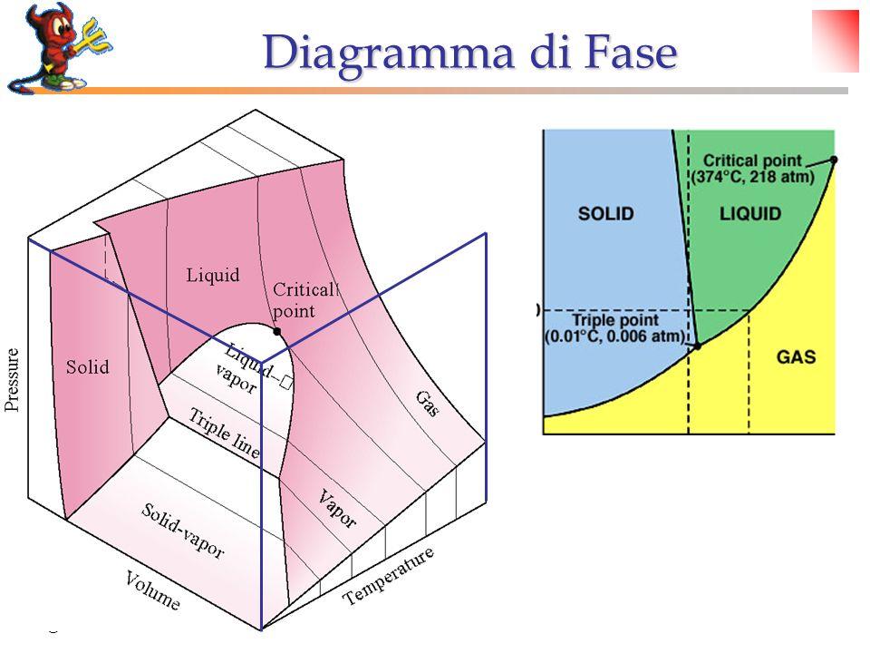 © Dario Bressanini Diagramma di Fase
