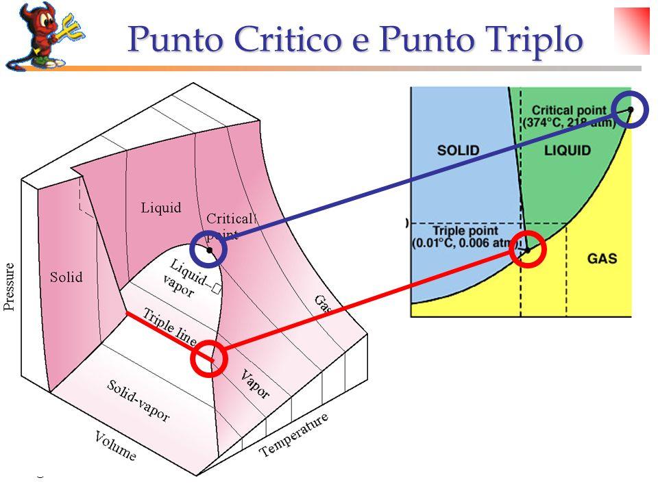 © Dario Bressanini Punto Critico e Punto Triplo