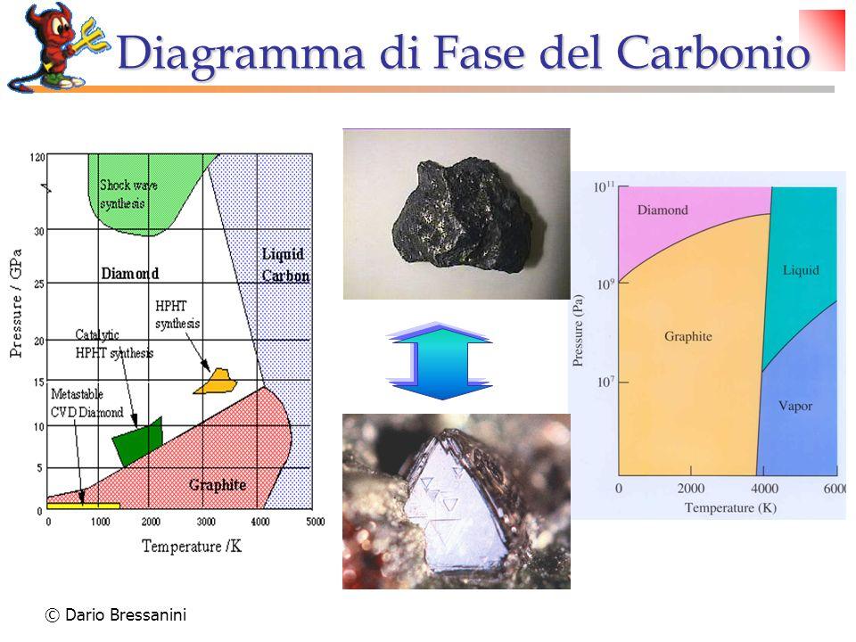 © Dario Bressanini Diagramma di Fase del Carbonio
