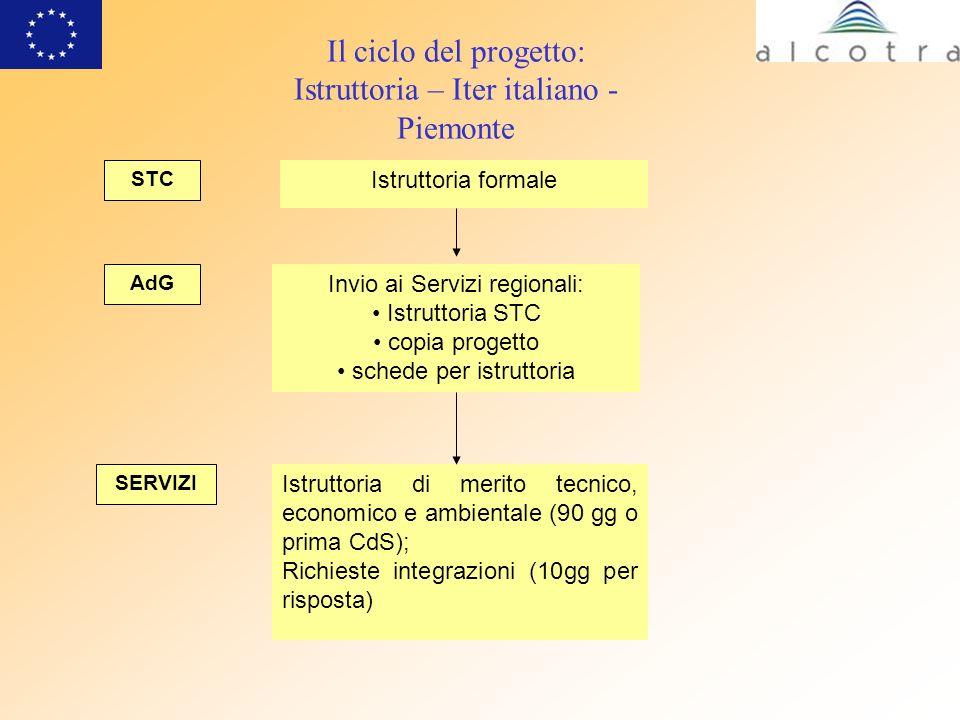 Il ciclo del progetto: Erogazione dei successivi anticipi Versamenti dei contributi pubblici anticipo 10% (*); Rapporto di attività a STC Relazione finale di attuazione Richiesta / fidejussione; (*) Al momento dellerogazione del II anticipo verrà autorizzato lo svincolo della fidejussione FESR CPN Autorità di Certificazione – Regione Piemonte Regioni italiane presso cui ha sede il beneficiario il 30% (spesa certificata del 40%); il 30% (spesa certificata del 70%); il saldo