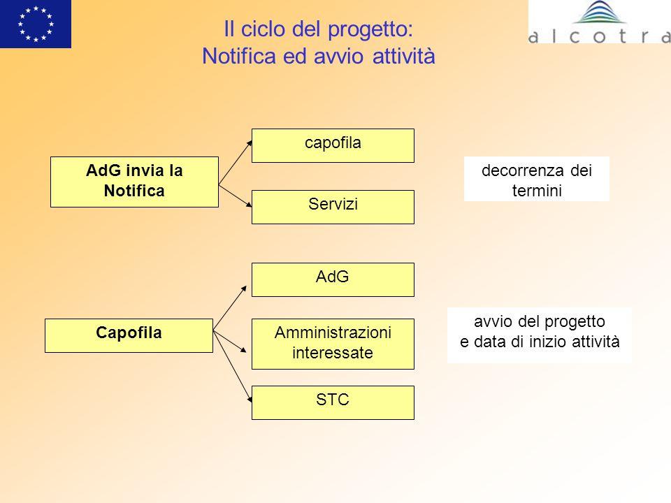 Il ciclo del progetto: Spese – Riferimento Nazionale Art.