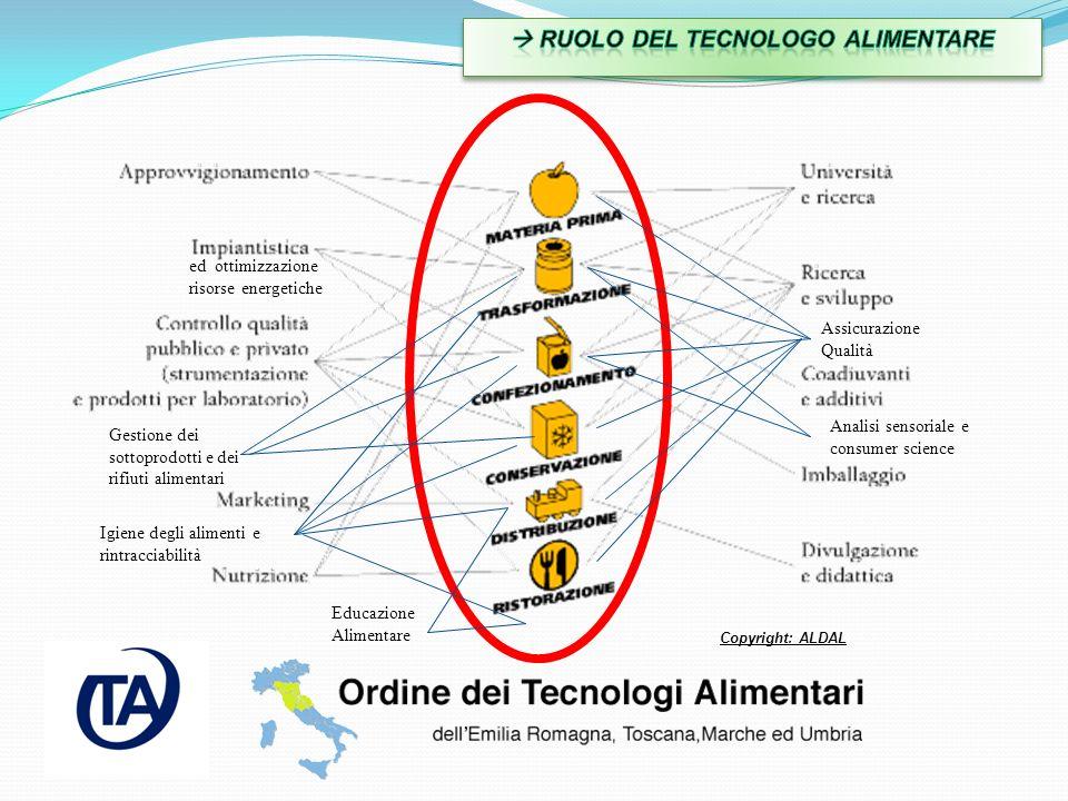 Copyright: ALDAL Gestione dei sottoprodotti e dei rifiuti alimentari Educazione Alimentare Assicurazione Qualità ed ottimizzazione risorse energetiche