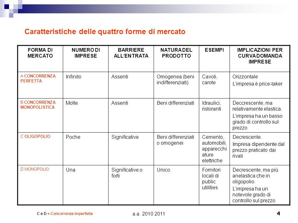 a.a. 2010 2011 4 FORMA DI MERCATO NUMERO DI IMPRESE BARRIERE ALLENTRATA NATURA DEL PRODOTTO ESEMPIIMPLICAZIONI PER CURVA DOMANDA IMPRESE A CONCORRENZA