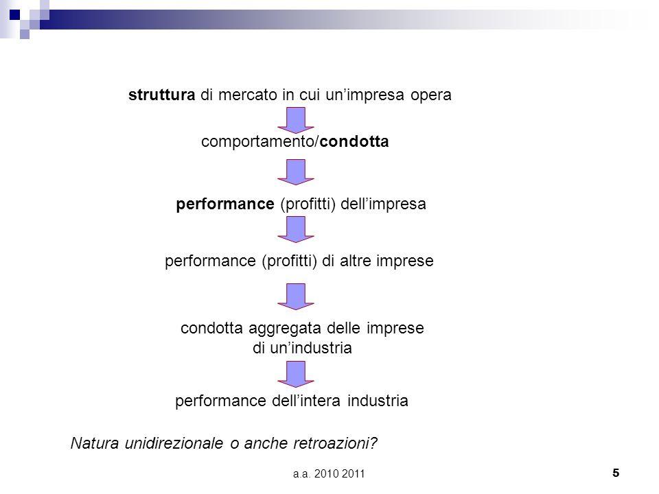 a.a. 2010 2011 5 struttura di mercato in cui unimpresa opera performance (profitti) dellimpresa comportamento/condotta performance (profitti) di altre