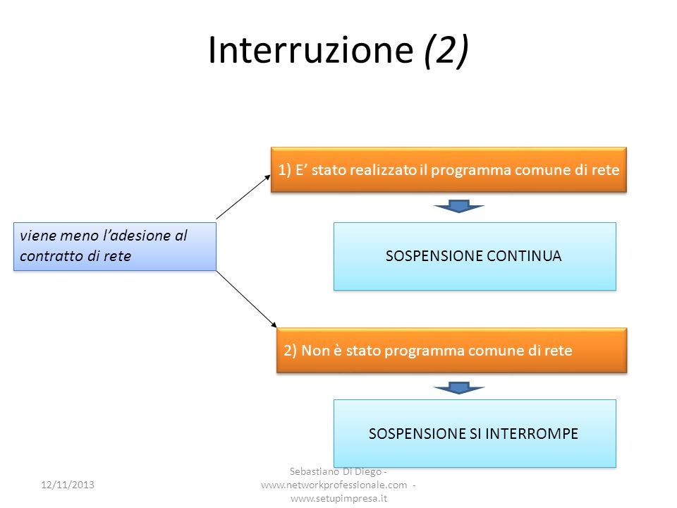 1) E stato realizzato il programma comune di rete SOSPENSIONE CONTINUA 2) Non è stato programma comune di rete SOSPENSIONE SI INTERROMPE viene meno la
