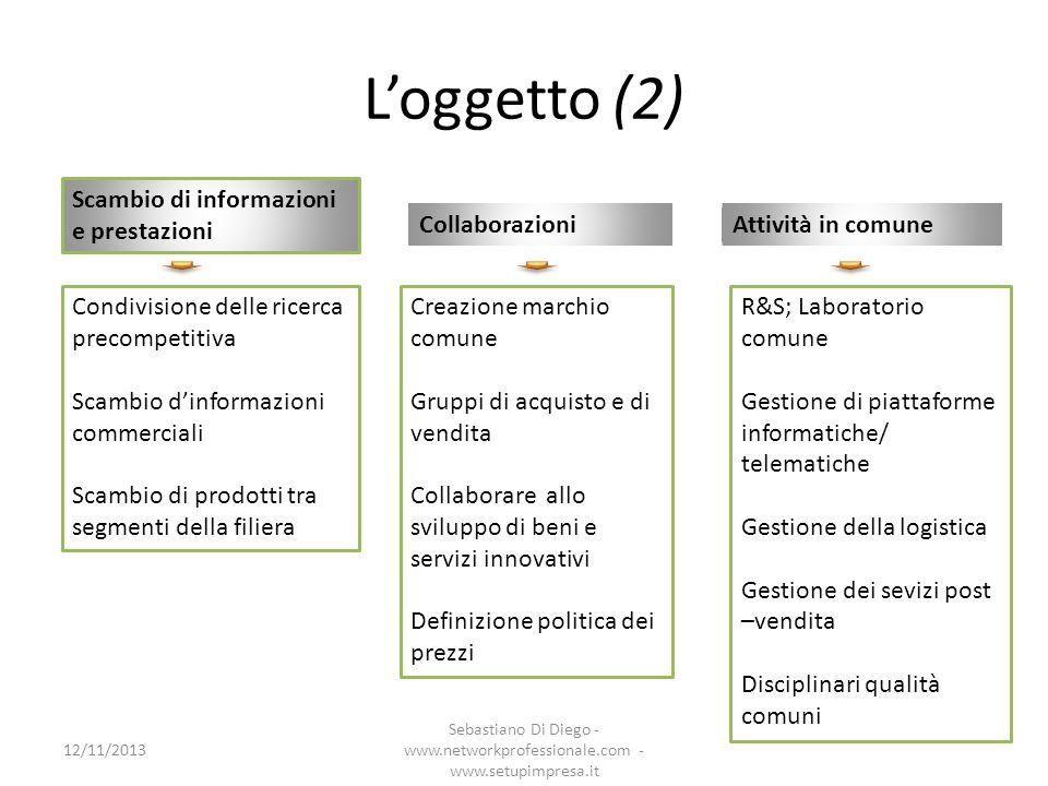 Loggetto (3) 12/11/2013 Sebastiano Di Diego - www.networkprofessionale.com - www.setupimpresa.it Prime applicazioni Due macro - modelli la rete come strumento di erogazione di servizi ai membri la rete come strumento di offerta coordinata di beni o servizi sul mercato