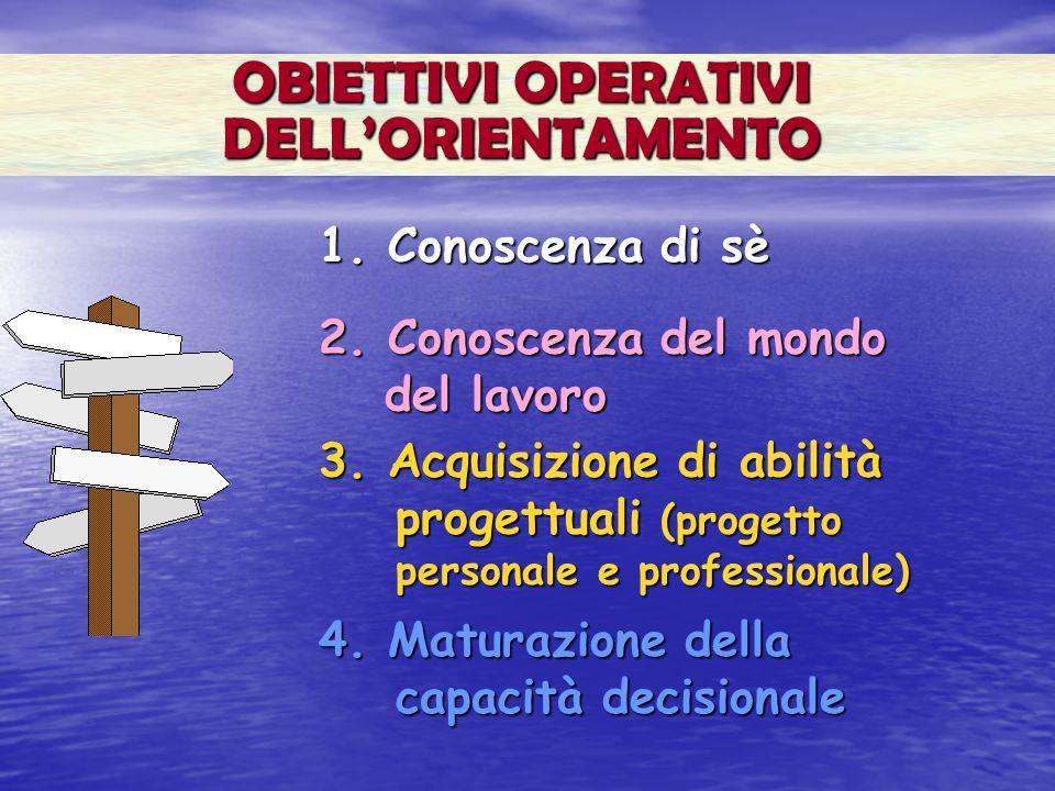 OBIETTIVI OPERATIVI DELLORIENTAMENTO 1. Conoscenza di sè 2. Conoscenza del mondo del lavoro 3. Acquisizione di abilità progettuali (progetto personale