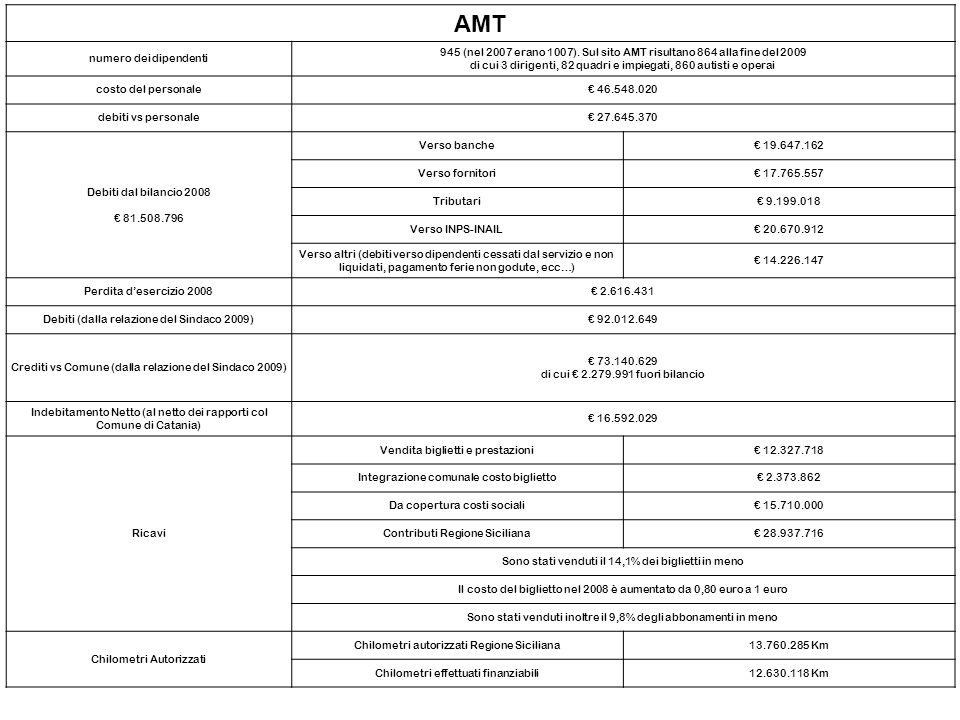 AMT numero dei dipendenti 945 (nel 2007 erano 1007). Sul sito AMT risultano 864 alla fine del 2009 di cui 3 dirigenti, 82 quadri e impiegati, 860 auti