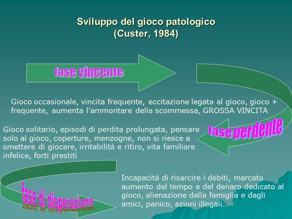 Sviluppo del gioco patologico (Custer, 1984) Gioco occasionale, vincita frequente, eccitazione legata al gioco, gioco + frequente, aumenta lammontare