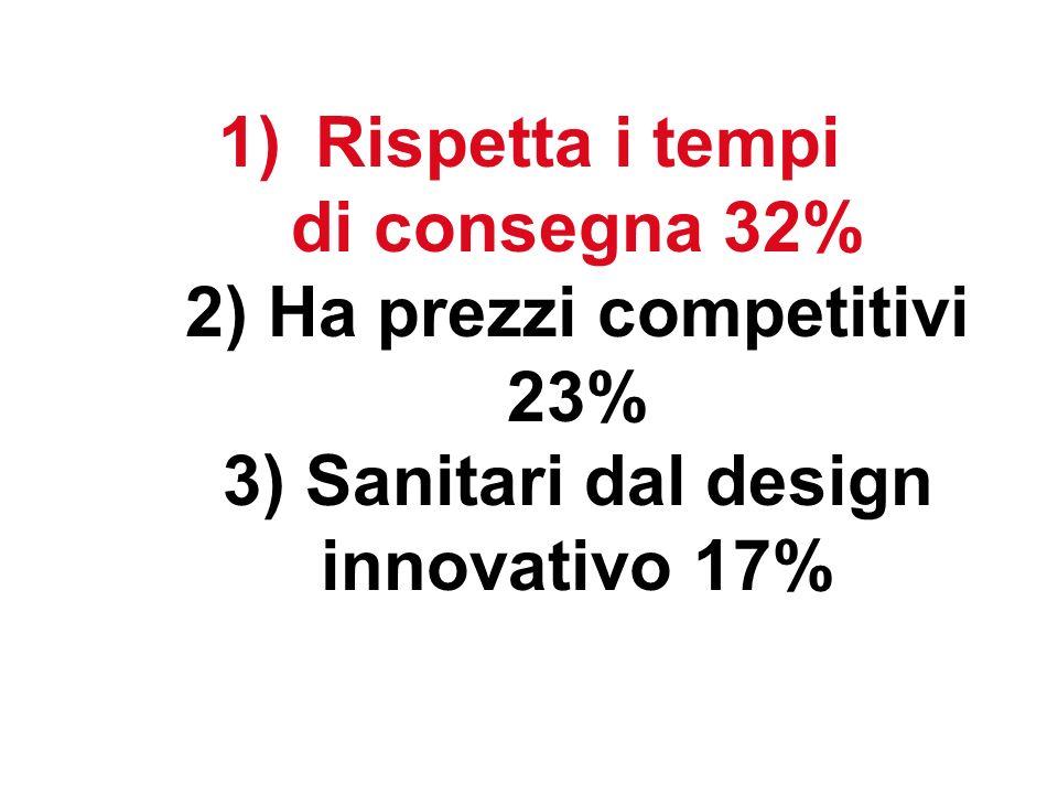 1)Rispetta i tempi di consegna 32% 2) Ha prezzi competitivi 23% 3) Sanitari dal design innovativo 17%