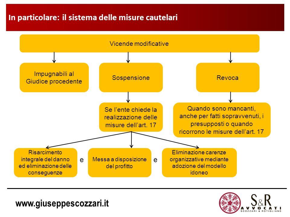 www.giuseppescozzari.it ee Vicende modificative Impugnabili al Giudice procedente SospensioneRevoca Se lente chiede la realizzazione delle misure dell