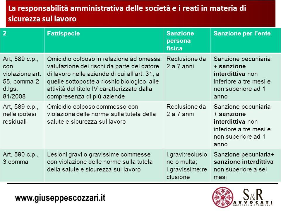www.giuseppescozzari.it 2FattispecieSanzione persona fisica Sanzione per lente Art, 589 c.p., con violazione art. 55, comma 2 d.lgs. 81/2008 Omicidio