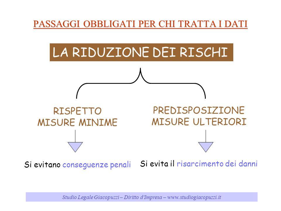 Studio Legale Giacopuzzi – Diritto d'Impresa – www.studiogiacopuzzi.it PASSAGGI OBBLIGATI PER CHI TRATTA I DATI LA RIDUZIONE DEI RISCHI RISPETTO MISUR