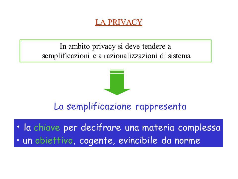 LA PRIVACY In ambito privacy si deve tendere a semplificazioni e a razionalizzazioni di sistema la chiave per decifrare una materia complessa un obiettivo, cogente, evincibile da norme La semplificazione rappresenta