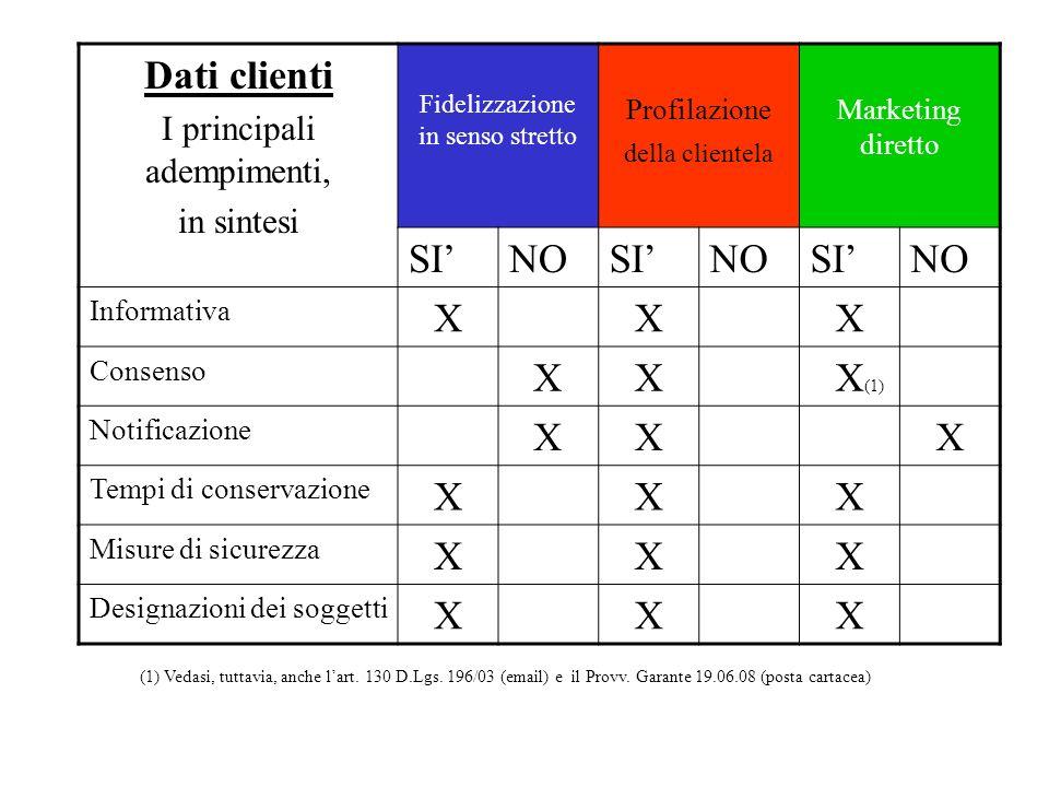 Dati clienti I principali adempimenti, in sintesi Fidelizzazione in senso stretto Profilazione della clientela Marketing diretto SINOSINOSINO Informat