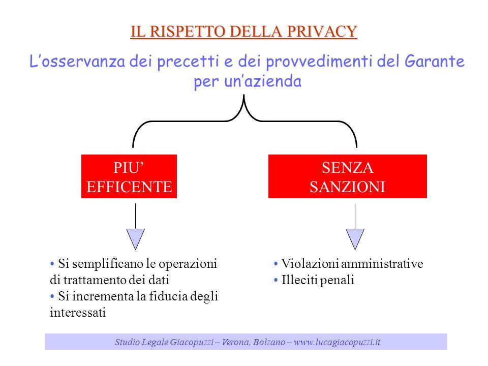 Studio Legale Giacopuzzi – Verona, Bolzano – www.lucagiacopuzzi.it IL RISPETTO DELLA PRIVACY Losservanza dei precetti e dei provvedimenti del Garante