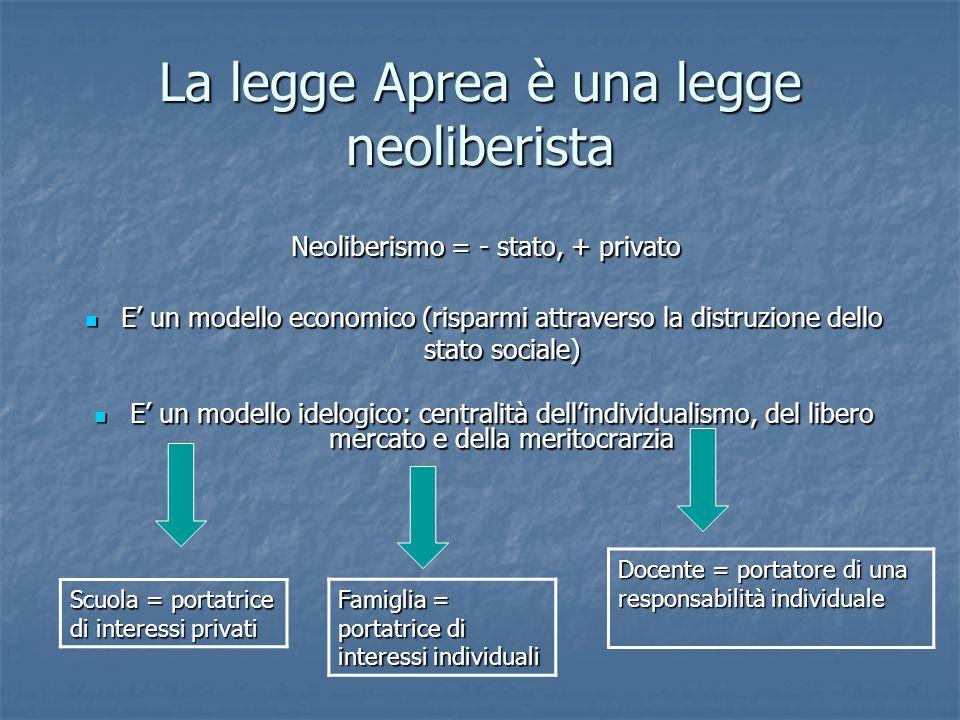 La legge Aprea è una legge neoliberista Neoliberismo = - stato, + privato Neoliberismo = - stato, + privato E un modello economico (risparmi attravers