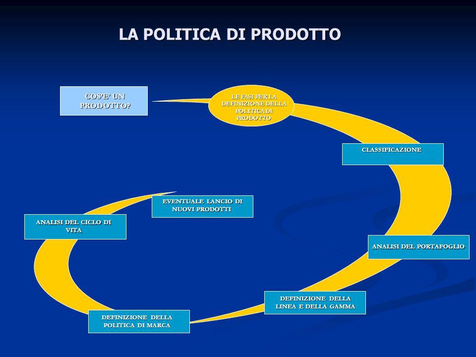 LA POLITICA DI PRODOTTO ANALISI DEL PORTAFOGLIO CLASSIFICAZIONE DEFINIZIONE DELLA LINEA E DELLA GAMMA COSE UN PRODOTTO? EVENTUALE LANCIO DI NUOVI PROD