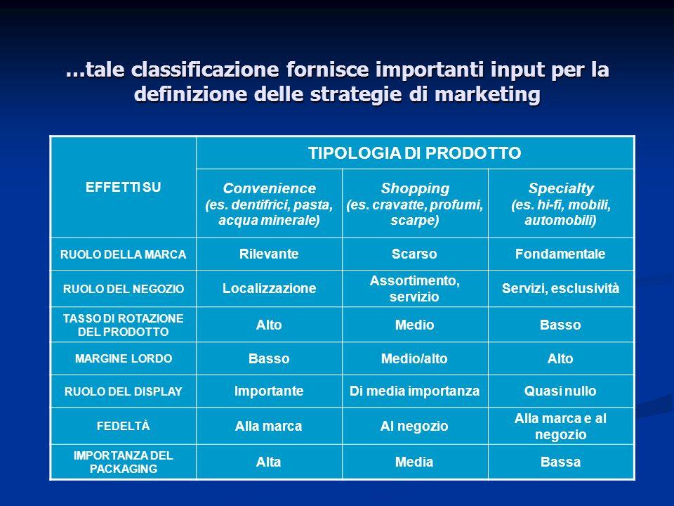 …tale classificazione fornisce importanti input per la definizione delle strategie di marketing EFFETTI SU TIPOLOGIA DI PRODOTTO Convenience (es. dent