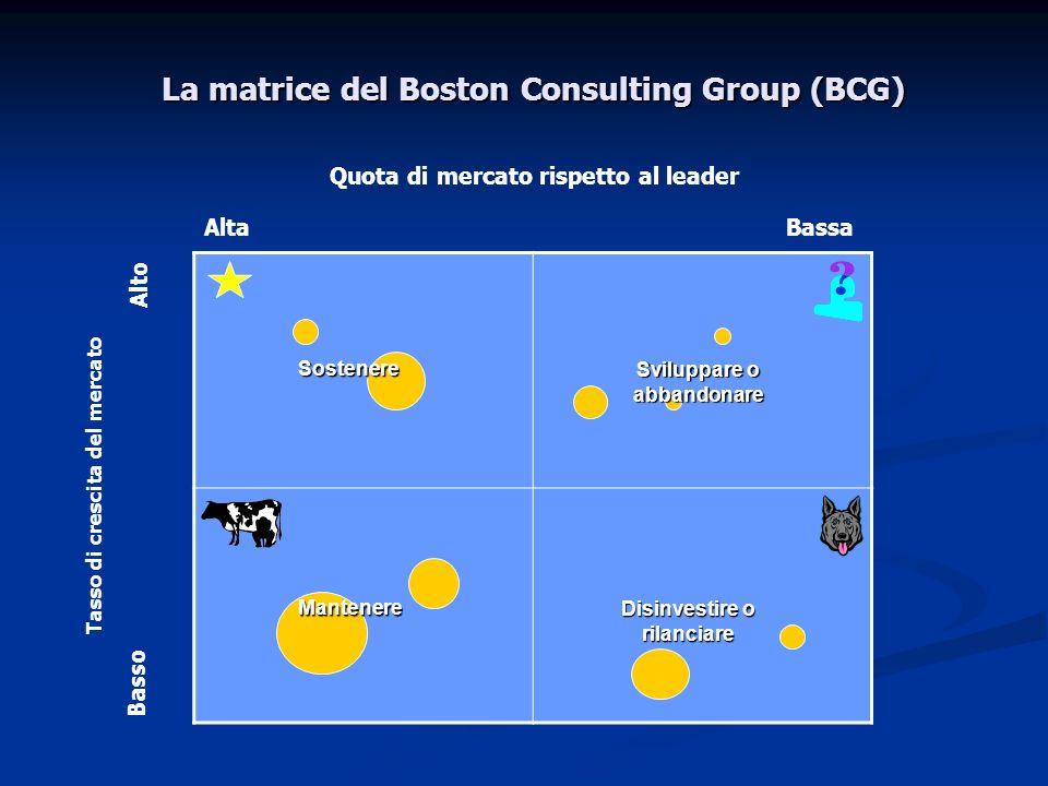 Quota di mercato rispetto al leader AltaBassa Tasso di crescita del mercato Alto Basso Mantenere La matrice del Boston Consulting Group (BCG) Disinves