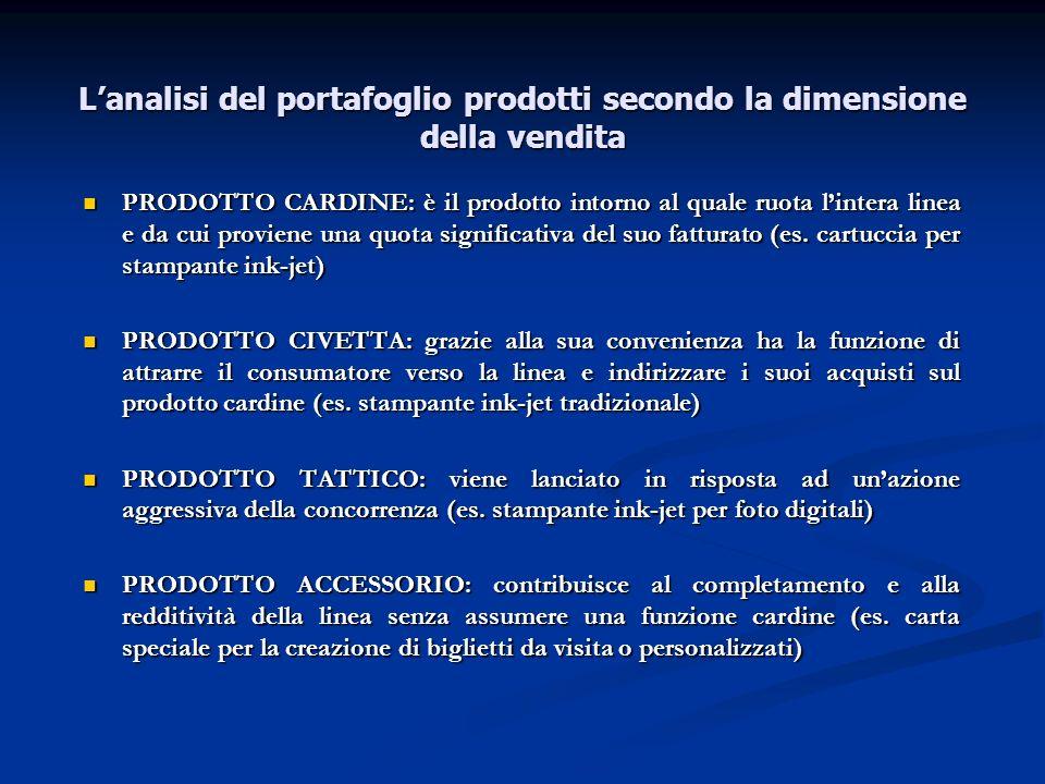 Lanalisi del portafoglio prodotti secondo la dimensione della vendita PRODOTTO CARDINE: è il prodotto intorno al quale ruota lintera linea e da cui pr