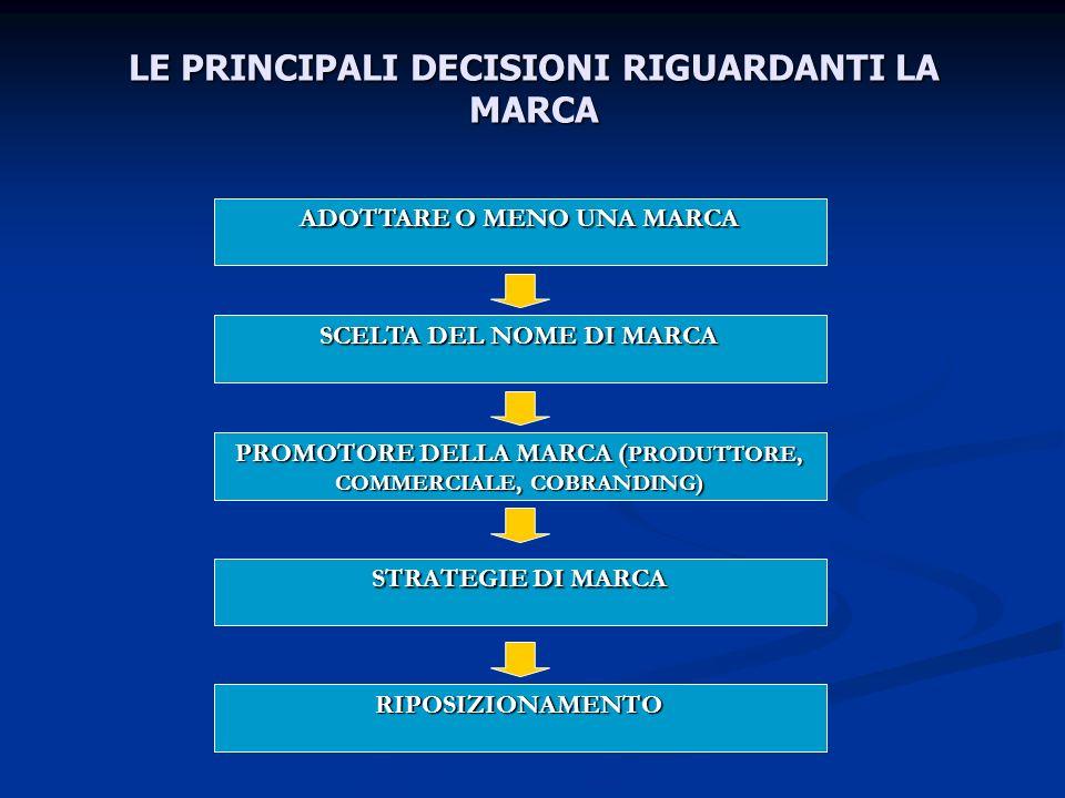 LE PRINCIPALI DECISIONI RIGUARDANTI LA MARCA ADOTTARE O MENO UNA MARCA SCELTA DEL NOME DI MARCA PROMOTORE DELLA MARCA ( PRODUTTORE, COMMERCIALE, COBRA