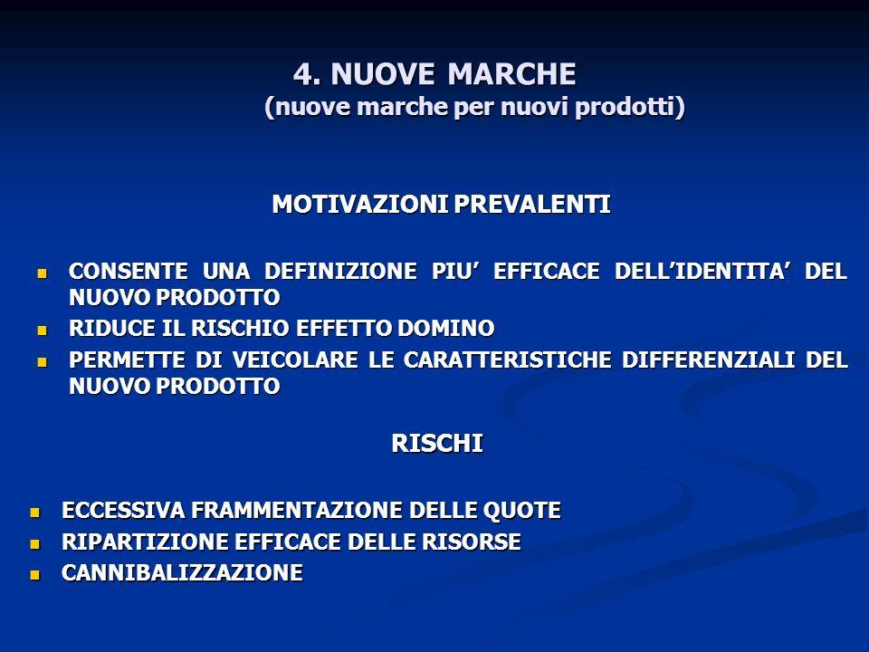 4. NUOVE MARCHE (nuove marche per nuovi prodotti) MOTIVAZIONI PREVALENTI CONSENTE UNA DEFINIZIONE PIU EFFICACE DELLIDENTITA DEL NUOVO PRODOTTO CONSENT