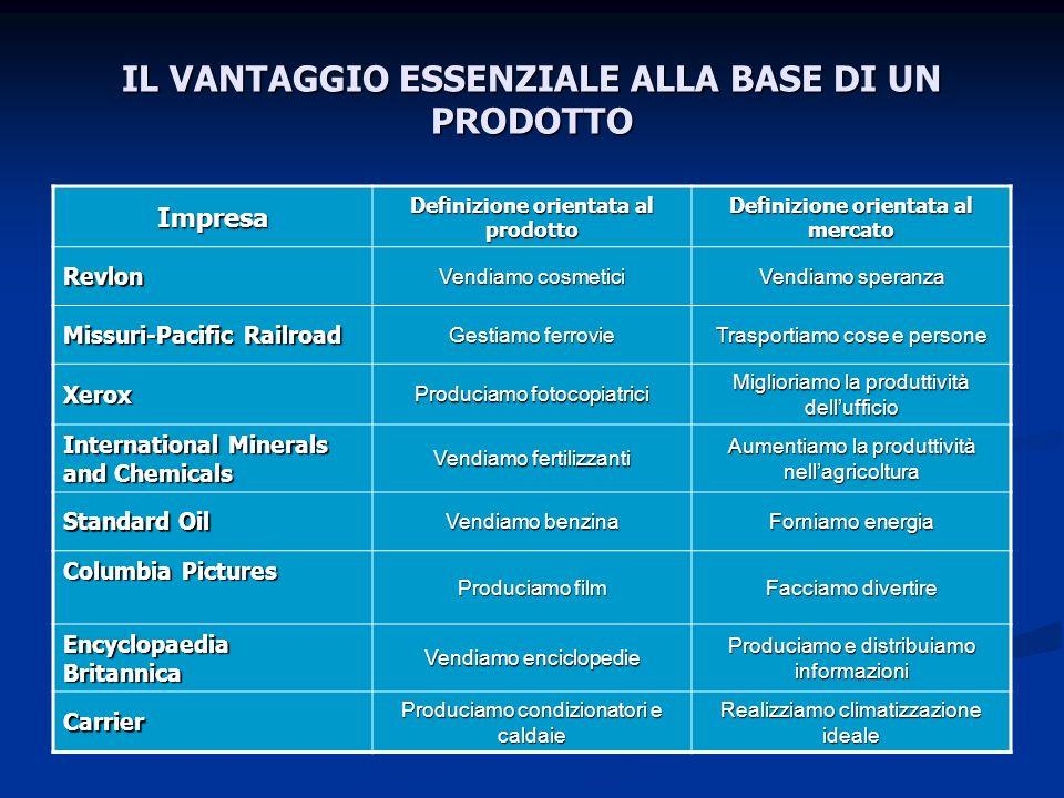 IL VANTAGGIO ESSENZIALE ALLA BASE DI UN PRODOTTO Impresa Definizione orientata al prodotto Definizione orientata al mercato Revlon Vendiamo cosmetici