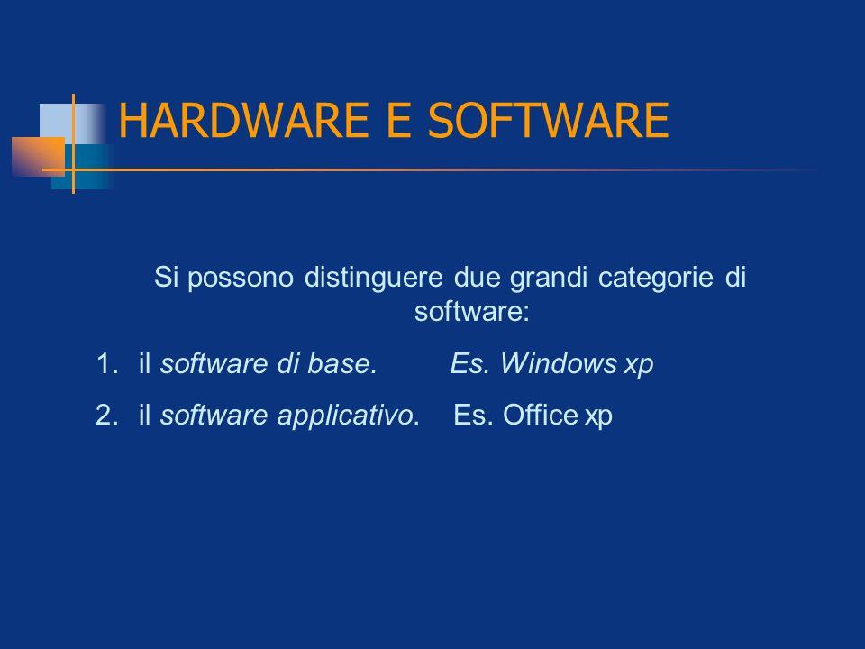 HARDWARE E SOFTWARE Si possono distinguere due grandi categorie di software: 1.il software di base. Es. Windows xp 2.il software applicativo. Es. Offi