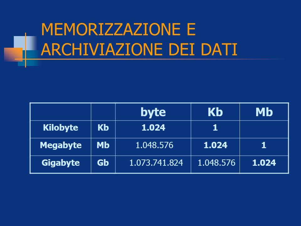 MEMORIZZAZIONE E ARCHIVIAZIONE DEI DATI byteKbMb KilobyteKb1.0241 MegabyteMb 1.048.5761.0241 GigabyteGb 1.073.741.824 1.048.5761.024