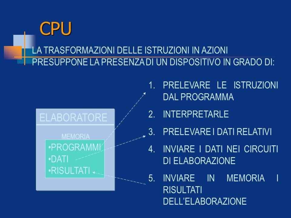 CPU 1.PRELEVARE LE ISTRUZIONI DAL PROGRAMMA 2.INTERPRETARLE 3.PRELEVARE I DATI RELATIVI 4.INVIARE I DATI NEI CIRCUITI DI ELABORAZIONE 5.INVIARE IN MEM