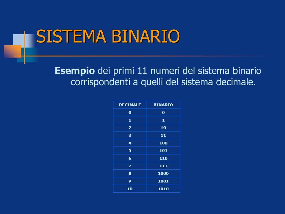 Esempio dei primi 11 numeri del sistema binario corrispondenti a quelli del sistema decimale. DECIMALEBINARIO 00 11 210 311 4100 5101 6110 7111 81000