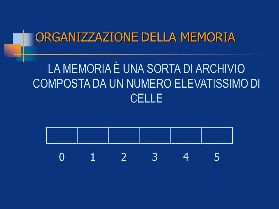 LA MEMORIA È UNA SORTA DI ARCHIVIO COMPOSTA DA UN NUMERO ELEVATISSIMO DI CELLE 012345