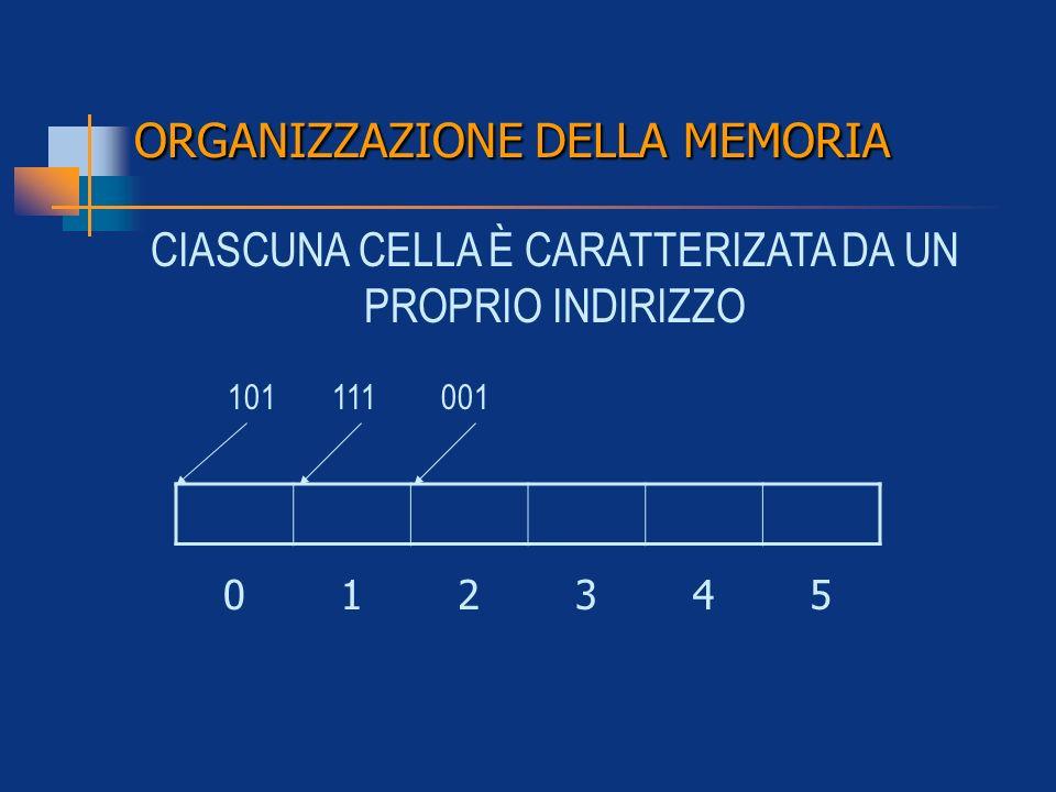 ORGANIZZAZIONE DELLA MEMORIA CIASCUNA CELLA È CARATTERIZATA DA UN PROPRIO INDIRIZZO 012345 101 111 001