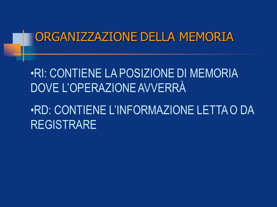ORGANIZZAZIONE DELLA MEMORIA RI: CONTIENE LA POSIZIONE DI MEMORIA DOVE LOPERAZIONE AVVERRÀ RD: CONTIENE LINFORMAZIONE LETTA O DA REGISTRARE
