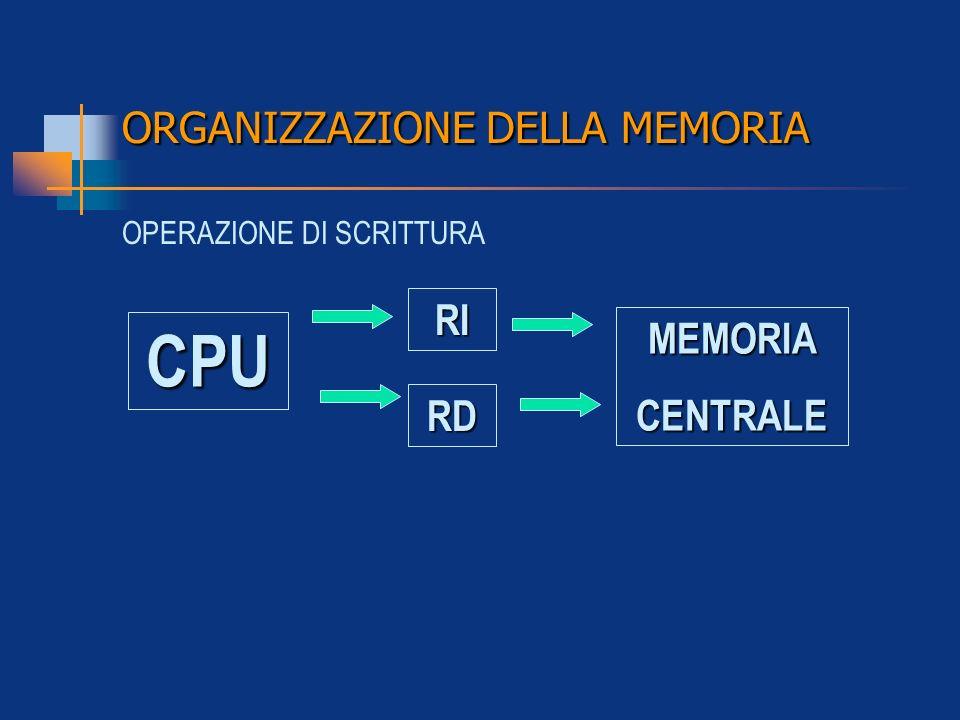ORGANIZZAZIONE DELLA MEMORIA RI RD MEMORIACENTRALE OPERAZIONE DI SCRITTURA CPU