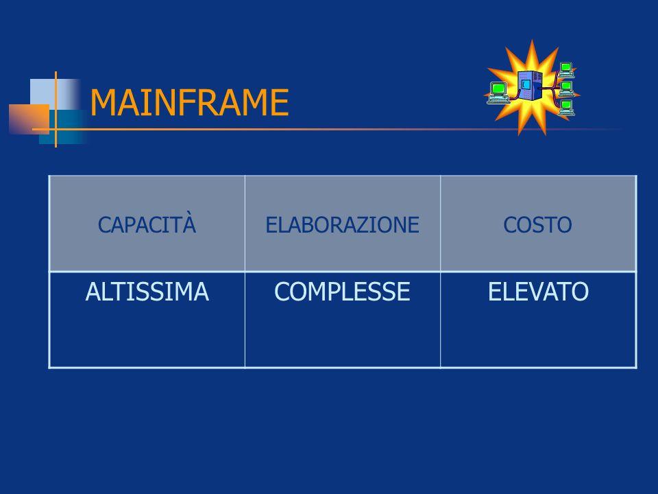 MAINFRAME CAPACITÀELABORAZIONECOSTO ALTISSIMACOMPLESSEELEVATO