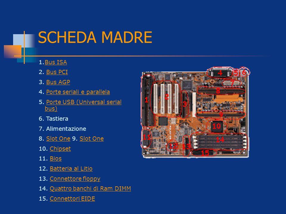 1.Bus ISABus ISA 2. Bus PCIBus PCI 3. Bus AGPBus AGP 4. Porte seriali e parallelaPorte seriali e parallela 5. Porte USB (Universal serial bus)Porte US