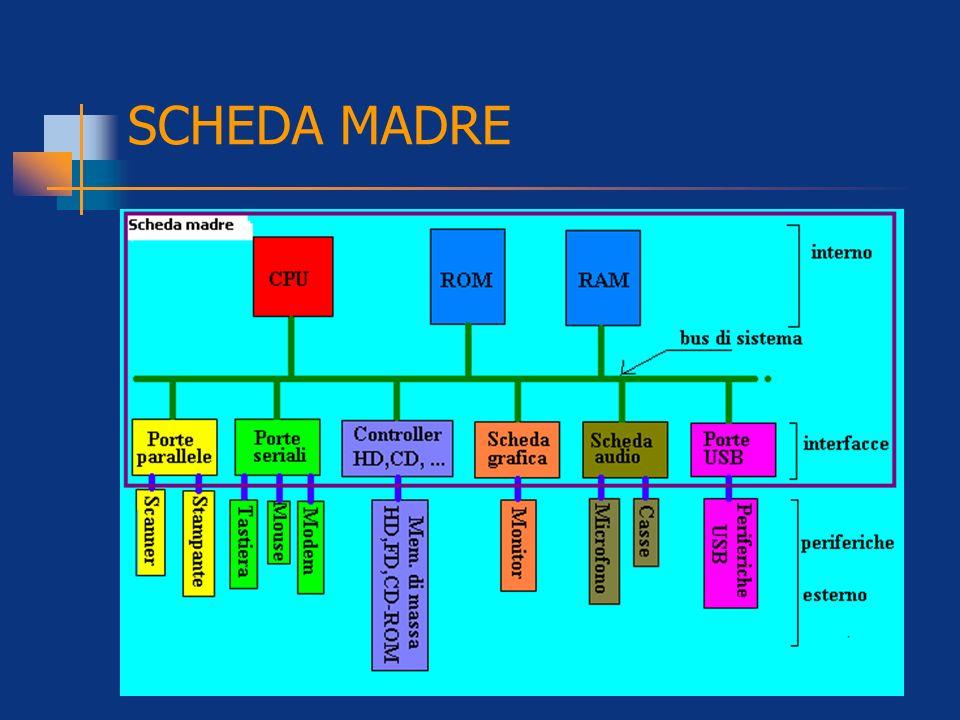 SCHEDA MADRE