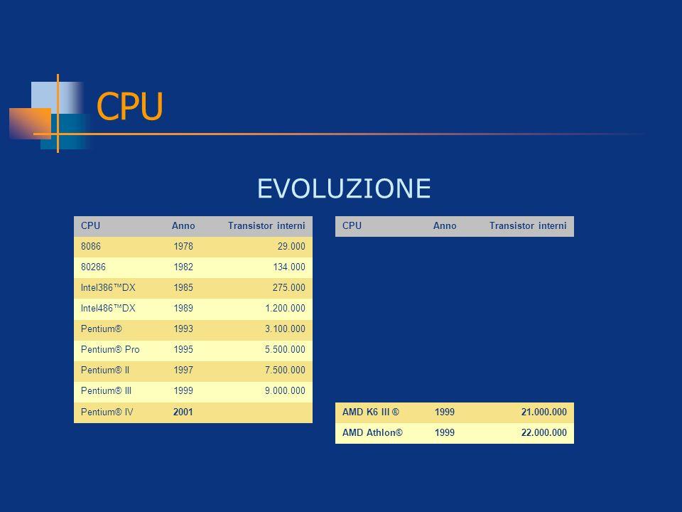 CPU EVOLUZIONE CPUAnnoTransistor interni 8086197829.000 802861982134.000 Intel386DX1985275.000 Intel486DX19891.200.000 Pentium®19933.100.000 Pentium®