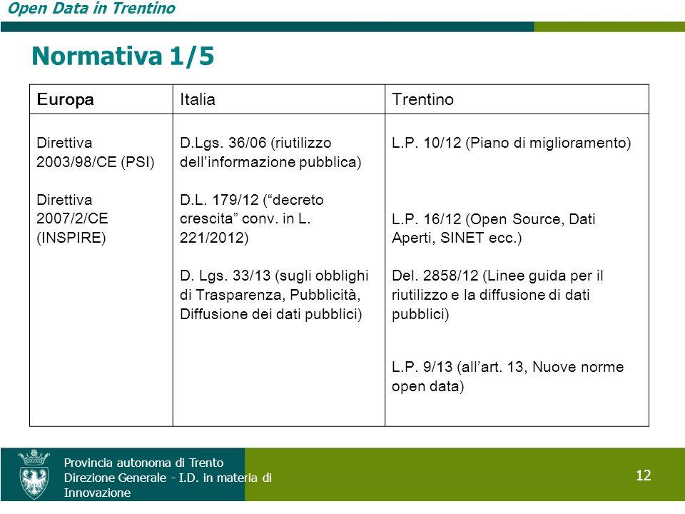Open Data in Trentino 12 Provincia autonoma di Trento Direzione Generale - I.D. in materia di Innovazione EuropaItaliaTrentino Direttiva 2003/98/CE (P