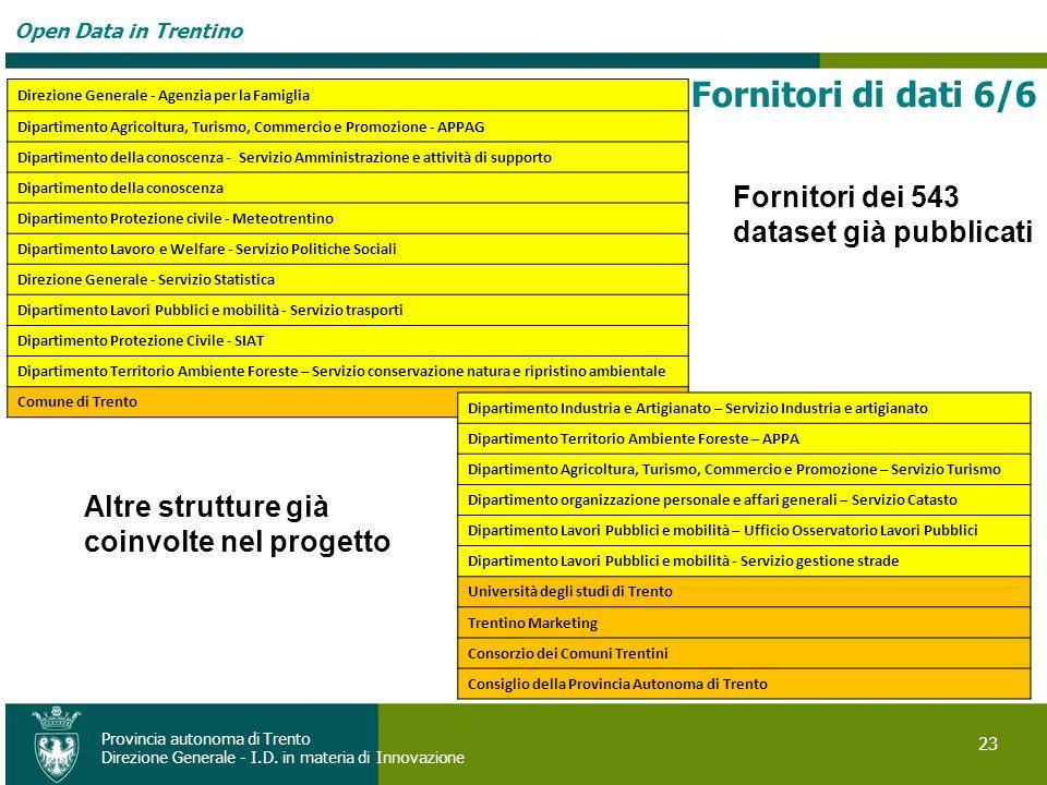 Open Data in Trentino 23 Provincia autonoma di Trento Direzione Generale - I.D. in materia di Innovazione Fornitori dei 543 dataset già pubblicati Dir