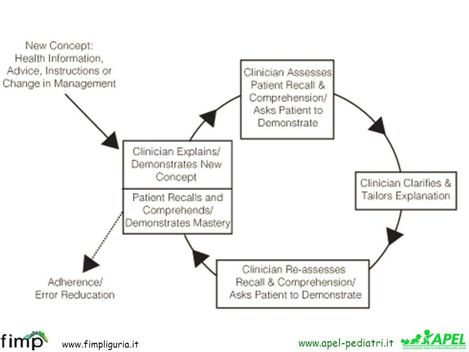 www.fimpliguria.it www.apel-pediatri.it Forse il modo più semplice ed efficace per migliorare la comunicazione e ridurre gli errori di routine è quell