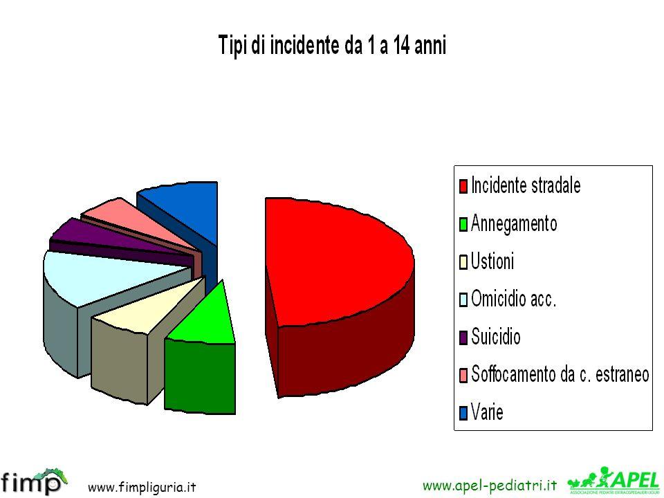 www.fimpliguria.it www.apel-pediatri.it