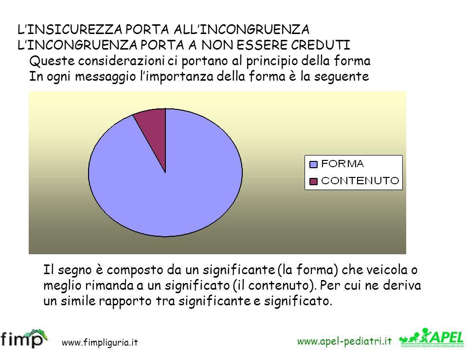www.fimpliguria.it www.apel-pediatri.it PIANO DEL CONTENUTO Se si vuole essere convincenti i due piani devono essere congruenti PIANO DELLE RELAZIONI