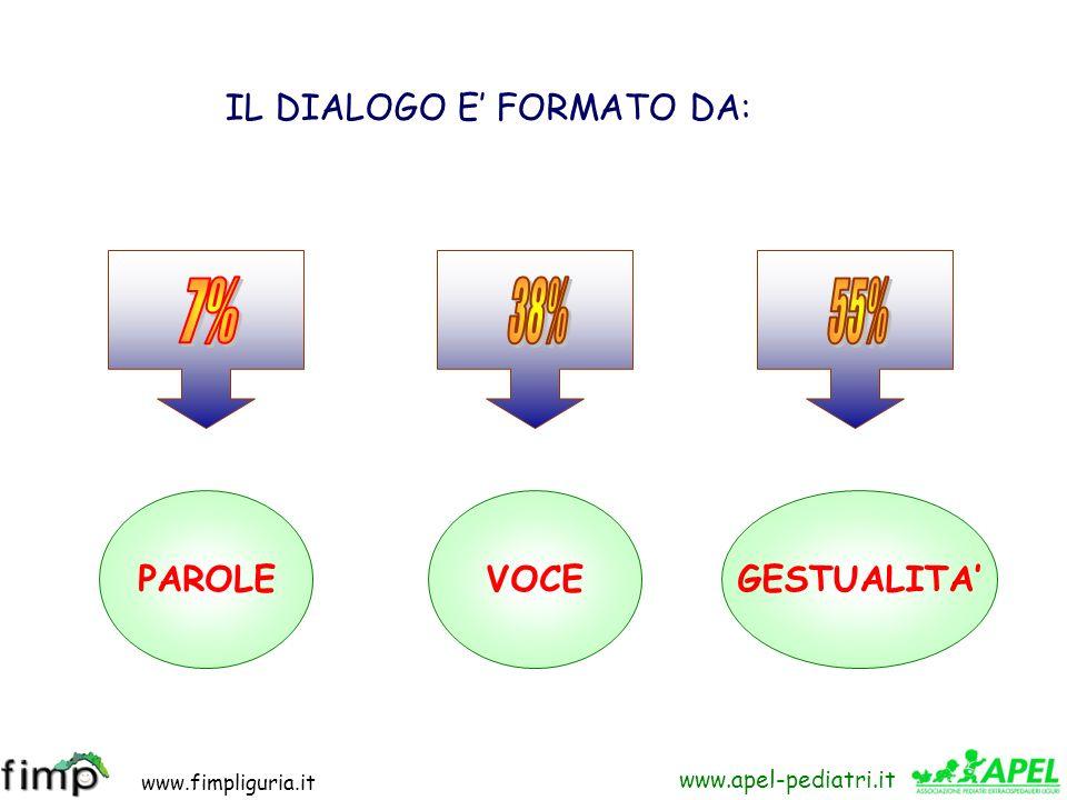 www.fimpliguria.it www.apel-pediatri.it CANALE%TIPOLOGIADESCRIZIONE Vista 50 %Visivi Mentre parlano vogliono essere ascoltati/ comunicano maggiormente
