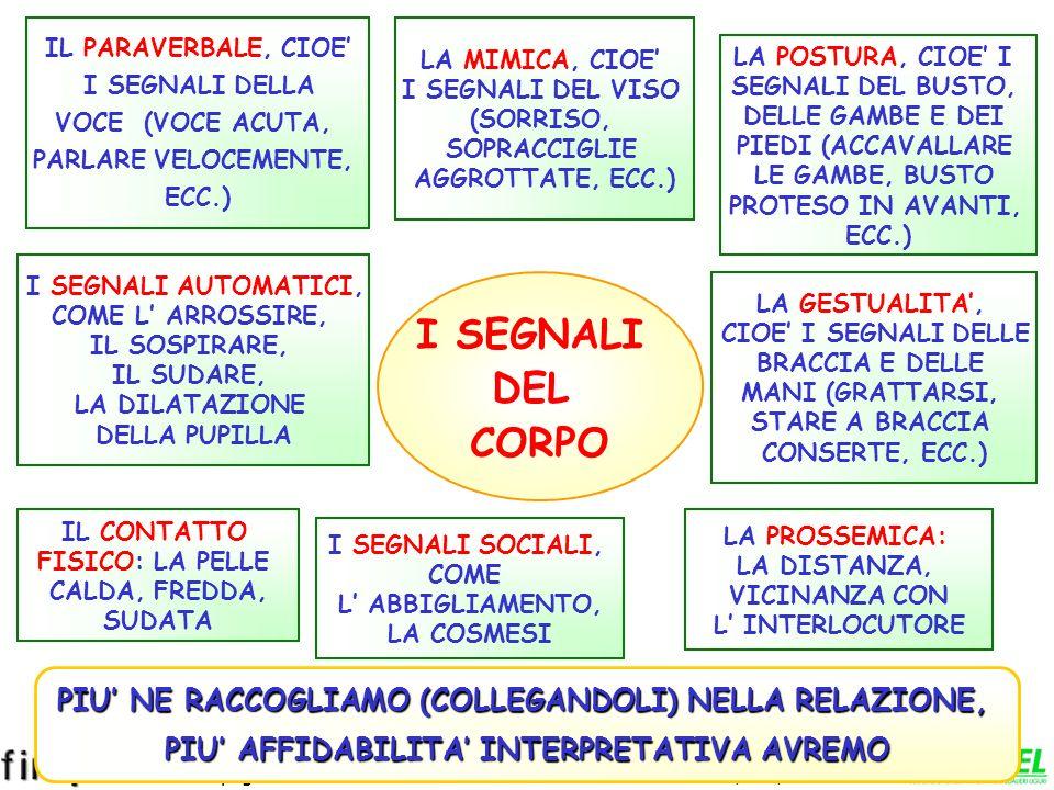 www.fimpliguria.it www.apel-pediatri.it I SEGNALI NON VERBALI I gesti, gli atteggiamenti, i comportamenti favoriscono o, talvolta, ostacolano la comun
