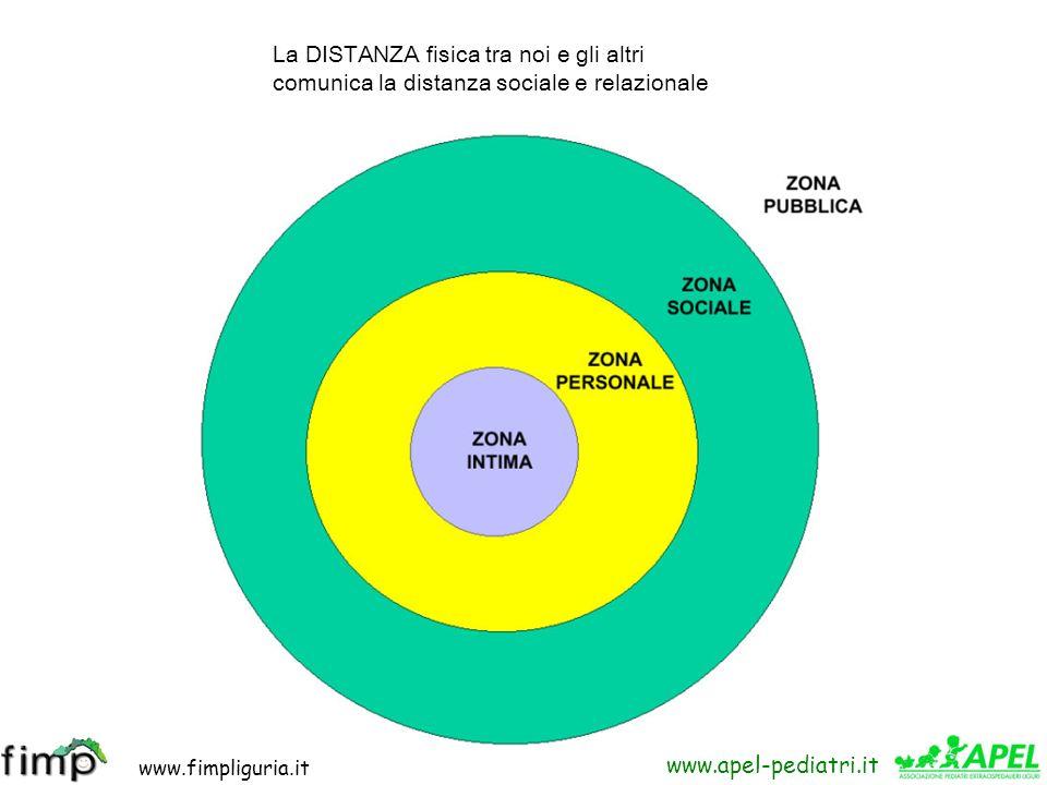 www.fimpliguria.it www.apel-pediatri.it IL PARAVERBALE, CIOE I SEGNALI DELLA VOCE (VOCE ACUTA, PARLARE VELOCEMENTE, ECC.) LA MIMICA, CIOE I SEGNALI DE