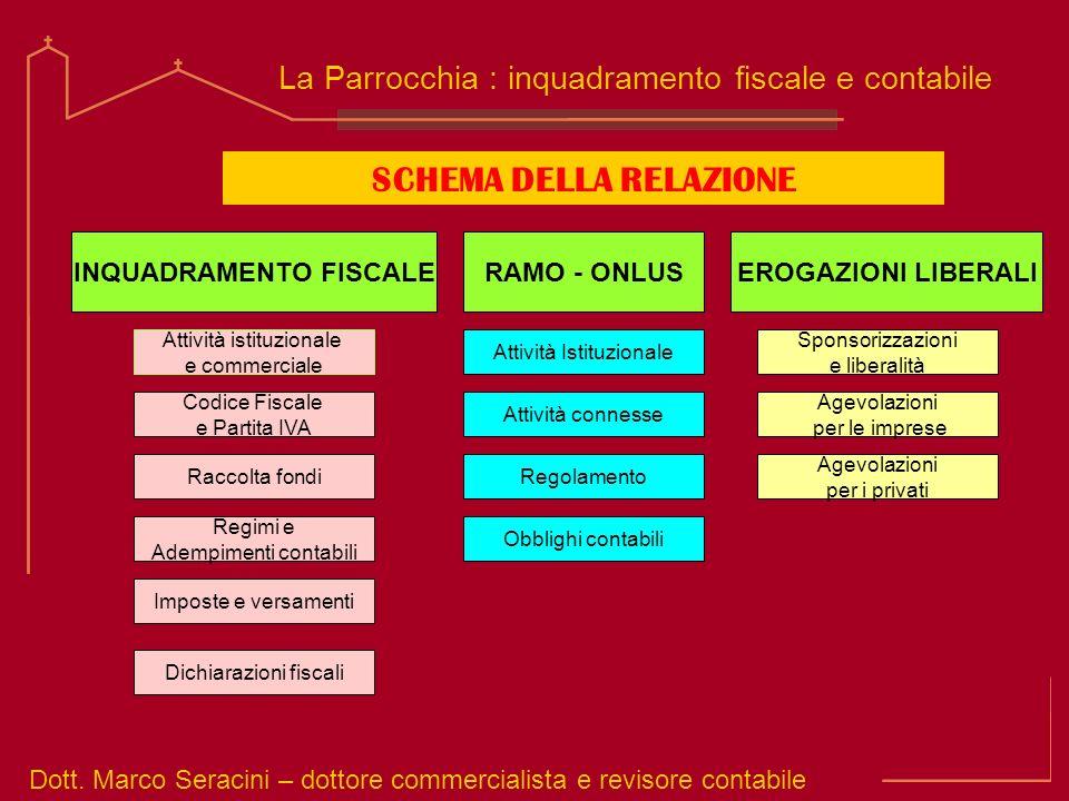 Dott. Marco Seracini – dottore commercialista e revisore contabile La Parrocchia : inquadramento fiscale e contabile SCHEMA DELLA RELAZIONE INQUADRAME