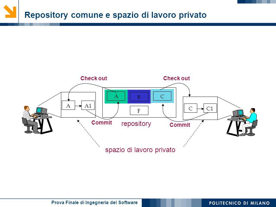 Prova Finale di Ingegneria del Software A B C F A Check out A1 Commit CC1 Commit repository spazio di lavoro privato Repository comune e spazio di lav